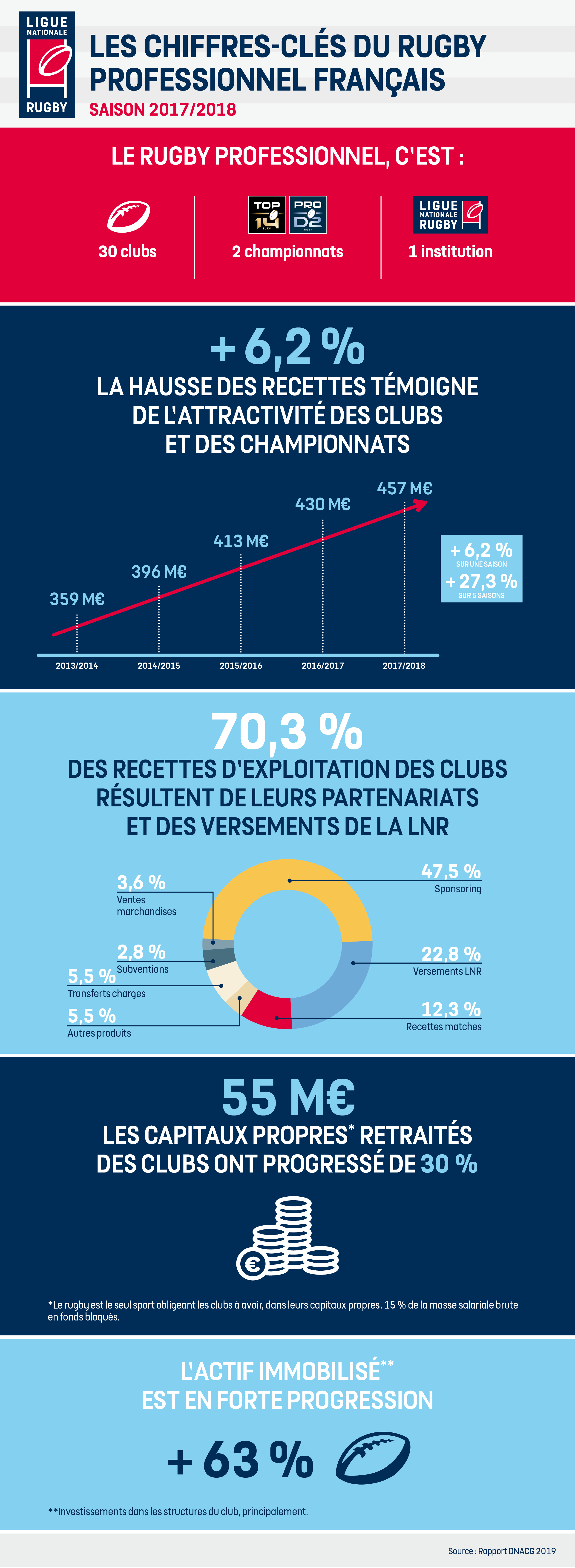 Infographie Rapport DNACG 2019.png