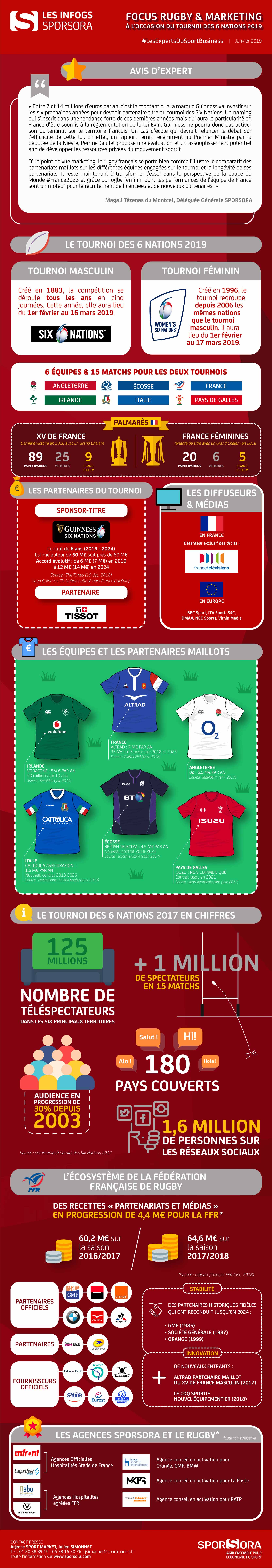 Site Infographie Rugby 6 Nations 2019