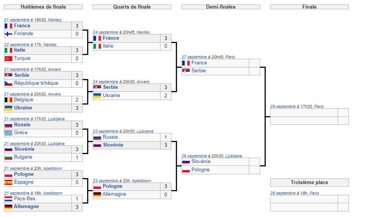 Tableau EuroVolley 1