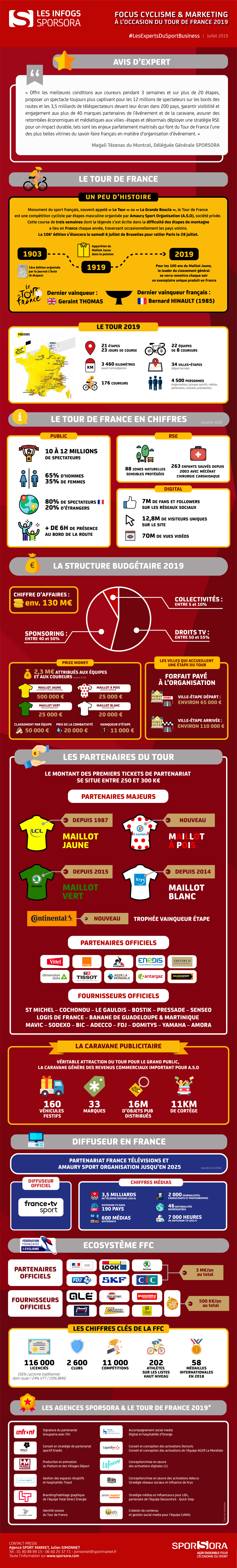HD Infographie Sporsora Tour de France 2019