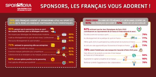 Occurence x SPORSORA : Sponsors, les Français vous adorent !