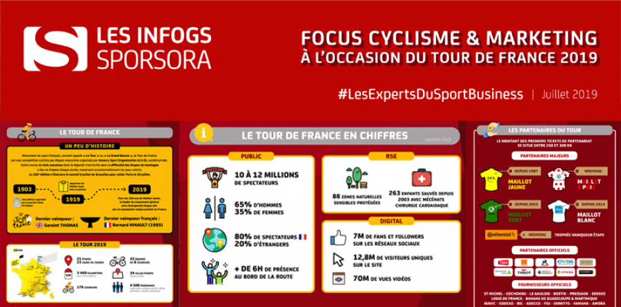 [INFOGS SPORSORA] Focus : Tour de France 2019