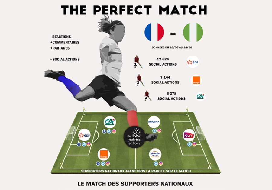 The Perfect Match : France vs Nigéria