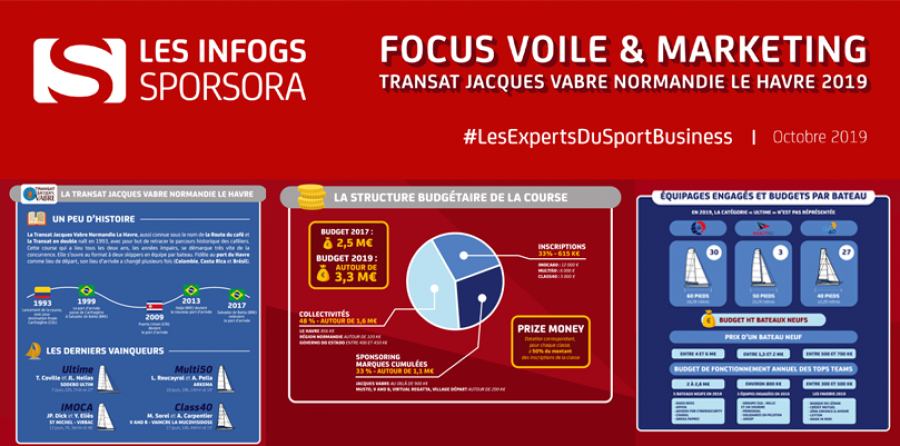 [INFOGS SPORSORA] Focus : Voile & Marketing à l'occasion de la Transat Jacques Vabre 2019